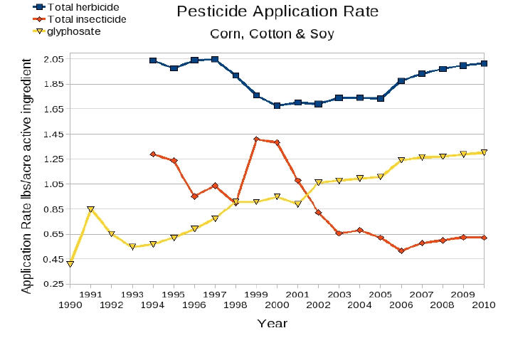 glyphosate graph 3